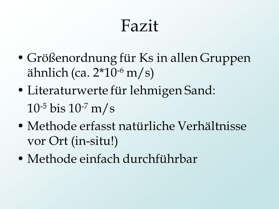 Fazit Größenordnung für Ks in allen Gruppen ähnlich (ca. 2*10 -6 m/s) Literaturwerte für lehmigen Sand: 10 -5 bis 10 -7 m/s Methode erfasst natürliche