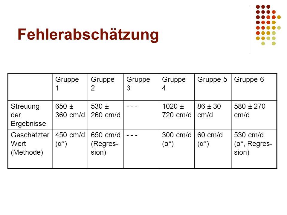 Fehlerabschätzung Gruppe 1 Gruppe 2 Gruppe 3 Gruppe 4 Gruppe 5Gruppe 6 Streuung der Ergebnisse 650 ± 360 cm/d 530 ± 260 cm/d - - -1020 ± 720 cm/d 86 ± 30 cm/d 580 ± 270 cm/d Geschätzter Wert (Methode) 450 cm/d (α*) 650 cm/d (Regres- sion) - - -300 cm/d (α*) 60 cm/d (α*) 530 cm/d (α*, Regres- sion)