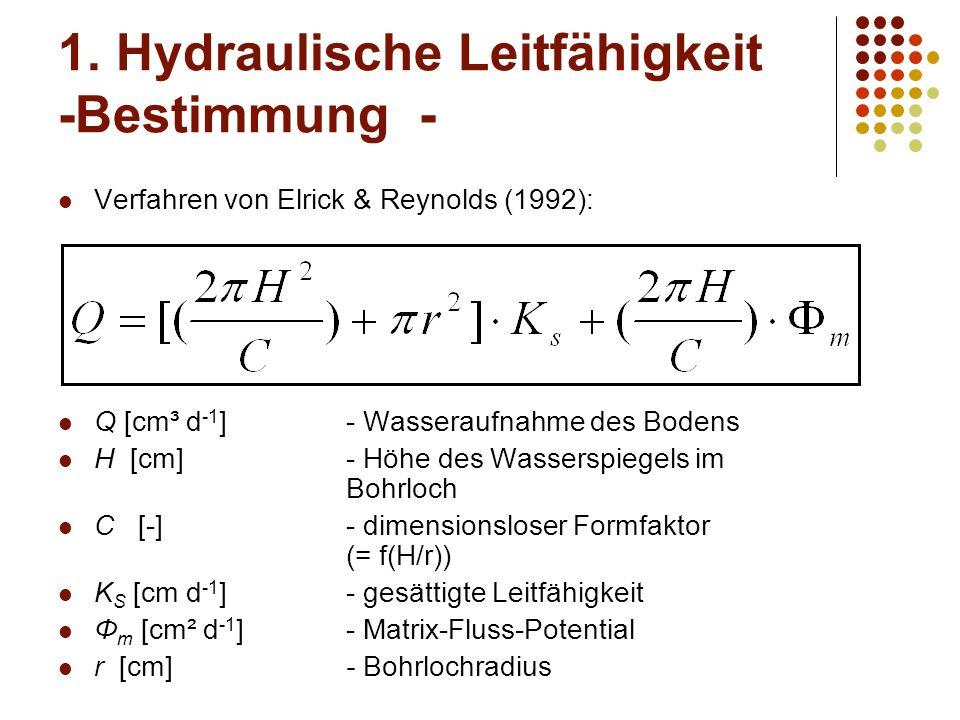 1. Hydraulische Leitfähigkeit -Bestimmung - Verfahren von Elrick & Reynolds (1992): Q [cm³ d -1 ]- Wasseraufnahme des Bodens H [cm]- Höhe des Wassersp