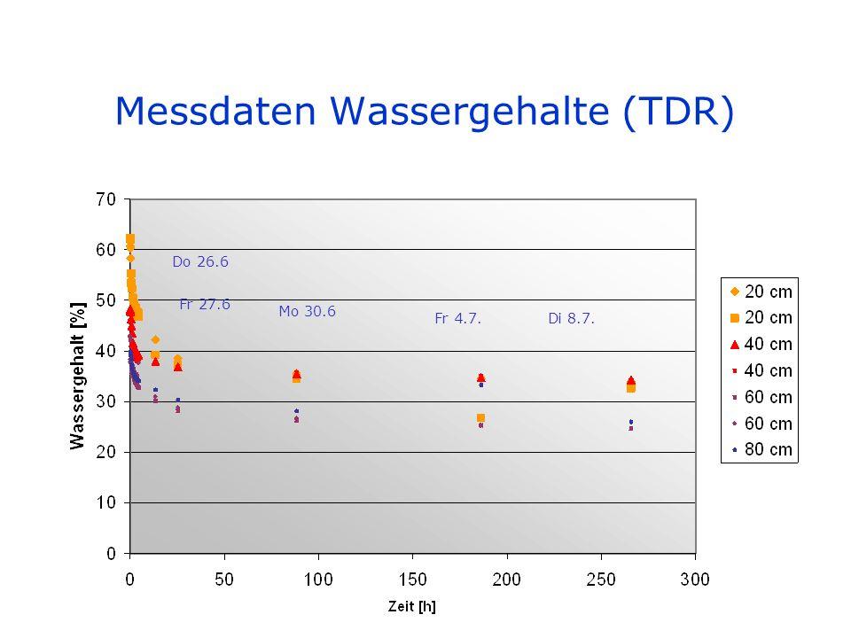 Messdaten Matrixpotential