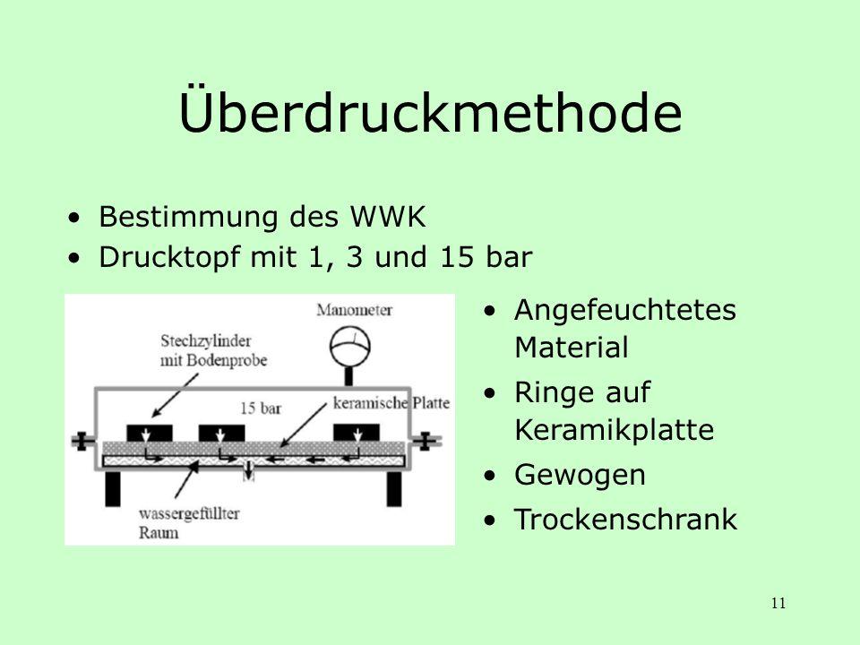 11 Überdruckmethode Bestimmung des WWK Drucktopf mit 1, 3 und 15 bar Angefeuchtetes Material Ringe auf Keramikplatte Gewogen Trockenschrank