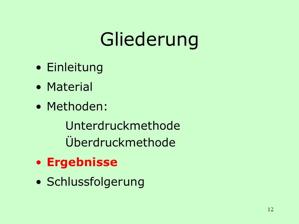 12 Gliederung Einleitung Material Methoden: Unterdruckmethode Überdruckmethode Ergebnisse Schlussfolgerung