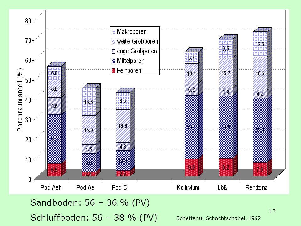 17 Sandboden: 56 – 36 % (PV) Schluffboden: 56 – 38 % (PV) Scheffer u. Schachtschabel, 1992