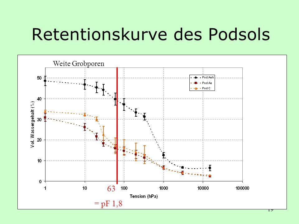 19 Retentionskurve des Podsols Weite Grobporen 63 = pF 1,8