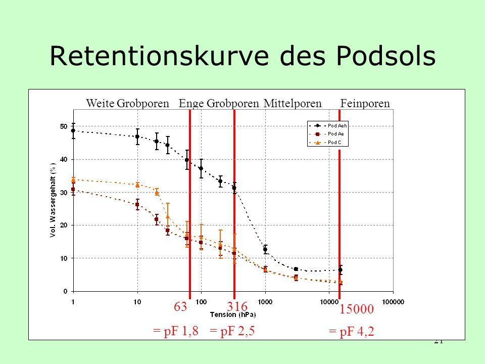 21 Retentionskurve des Podsols Weite Grobporen 316 = pF 2,5 15000 = pF 4,2 63 = pF 1,8 Enge GrobporenMittelporenFeinporen