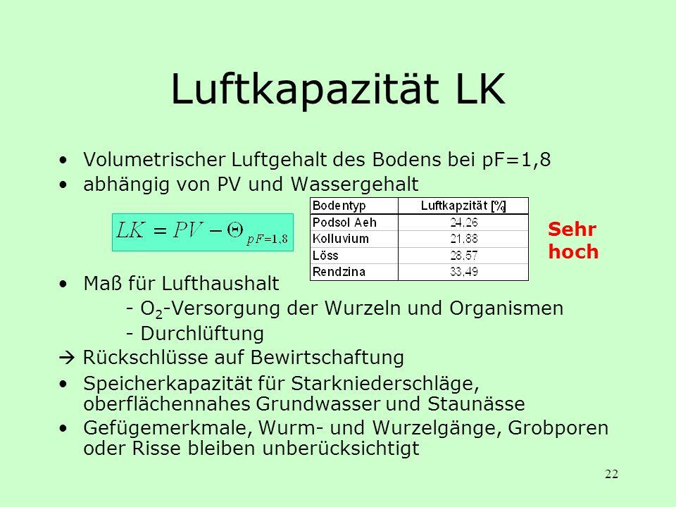 22 Luftkapazität LK Volumetrischer Luftgehalt des Bodens bei pF=1,8 abhängig von PV und Wassergehalt Maß für Lufthaushalt - O 2 -Versorgung der Wurzel
