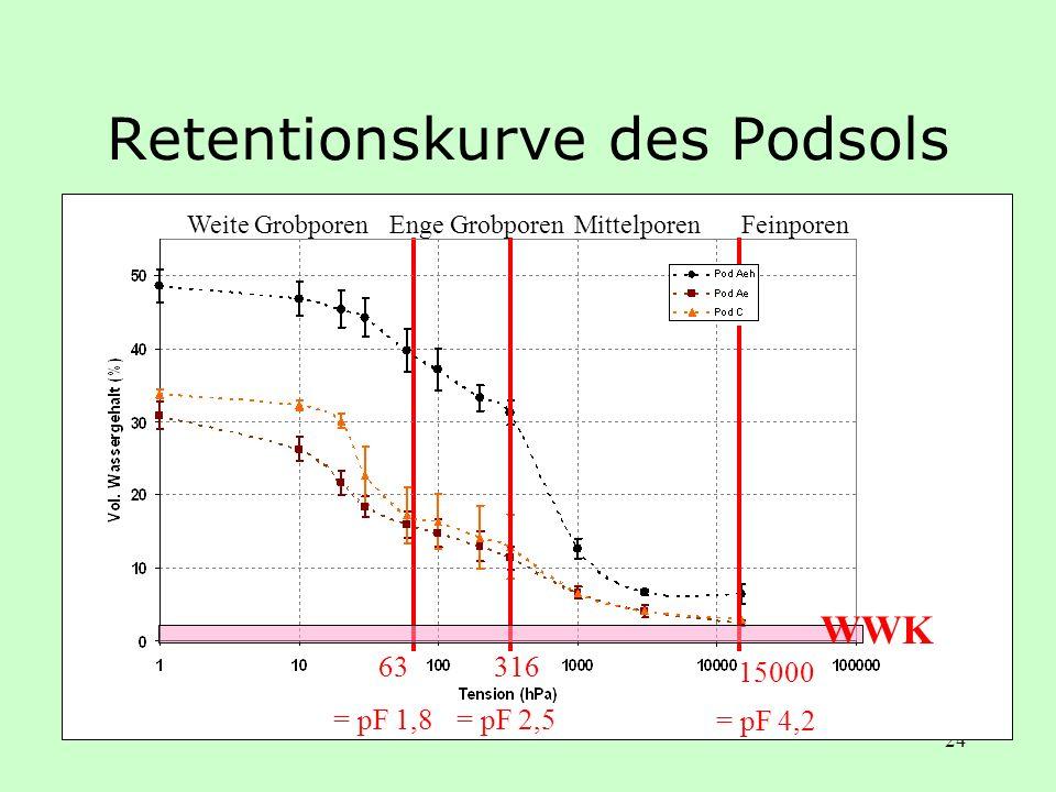 24 Retentionskurve des Podsols Weite Grobporen 316 = pF 2,5 15000 = pF 4,2 63 = pF 1,8 Enge GrobporenMittelporenFeinporen WWK