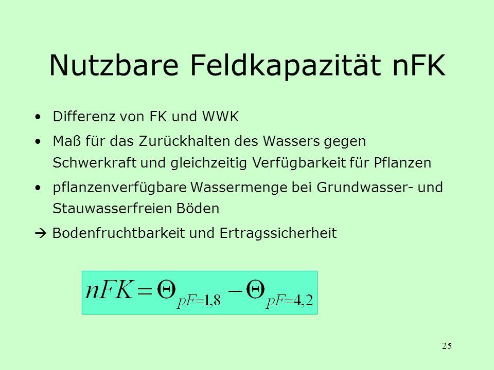 25 Nutzbare Feldkapazität nFK Differenz von FK und WWK Maß für das Zurückhalten des Wassers gegen Schwerkraft und gleichzeitig Verfügbarkeit für Pflan