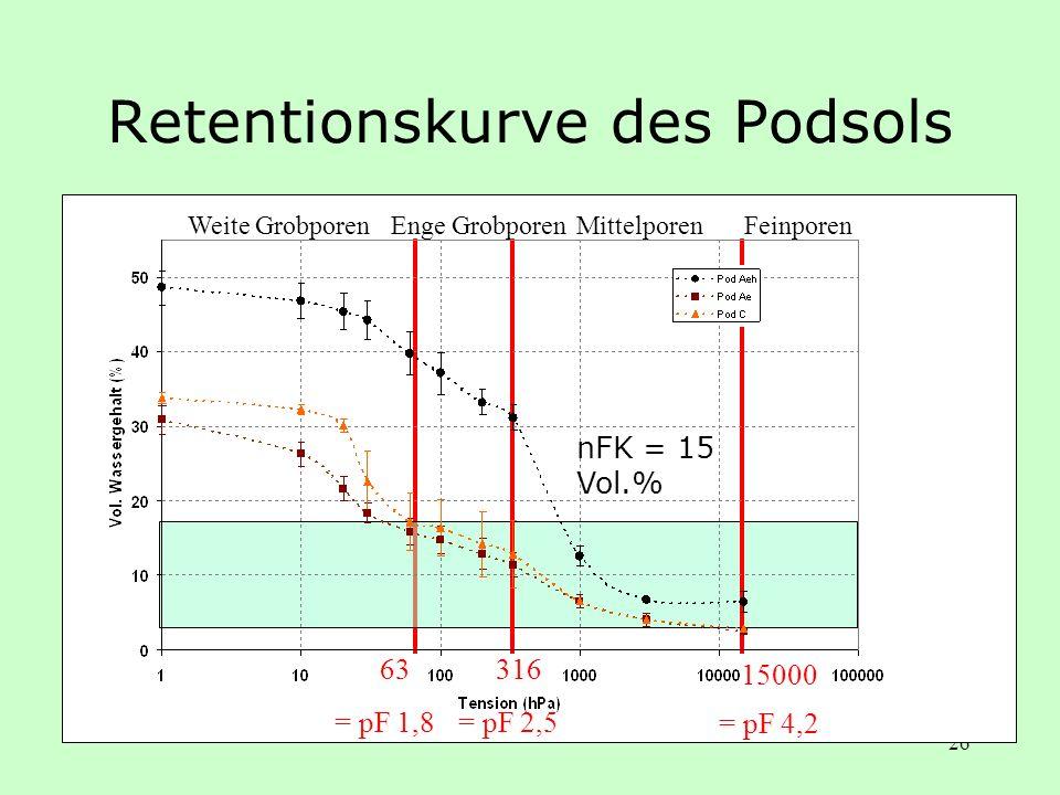 26 Retentionskurve des Podsols Weite Grobporen 316 = pF 2,5 15000 = pF 4,2 63 = pF 1,8 Enge GrobporenMittelporenFeinporen nFK = 15 Vol.%