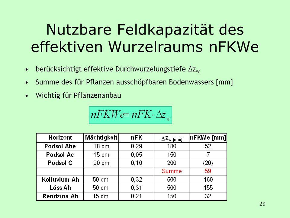 28 Nutzbare Feldkapazität des effektiven Wurzelraums nFKWe berücksichtigt effektive Durchwurzelungstiefe Δz W Summe des für Pflanzen ausschöpfbaren Bo