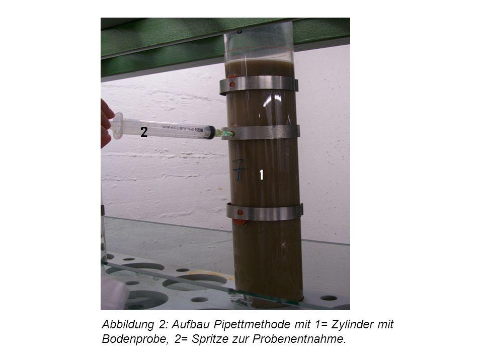Abbildung 2: Aufbau Pipettmethode mit 1= Zylinder mit Bodenprobe, 2= Spritze zur Probenentnahme.