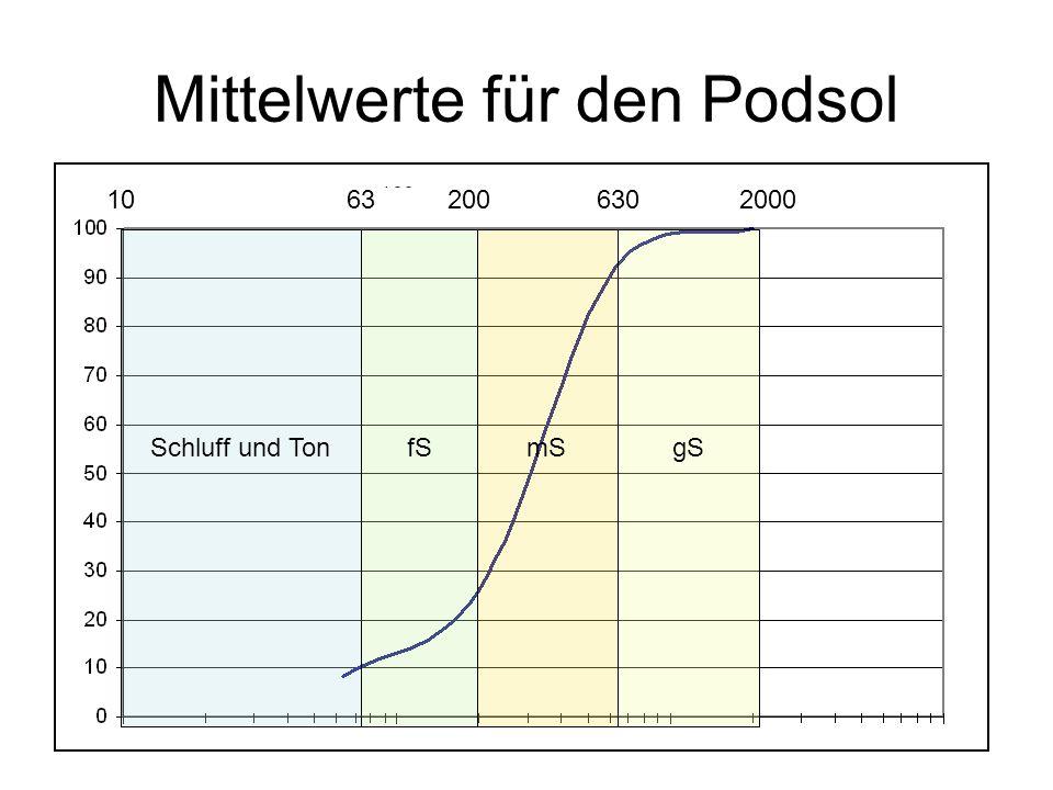 Schluff und TonfSmSgS 10632006302000 Mittelwerte für den Podsol