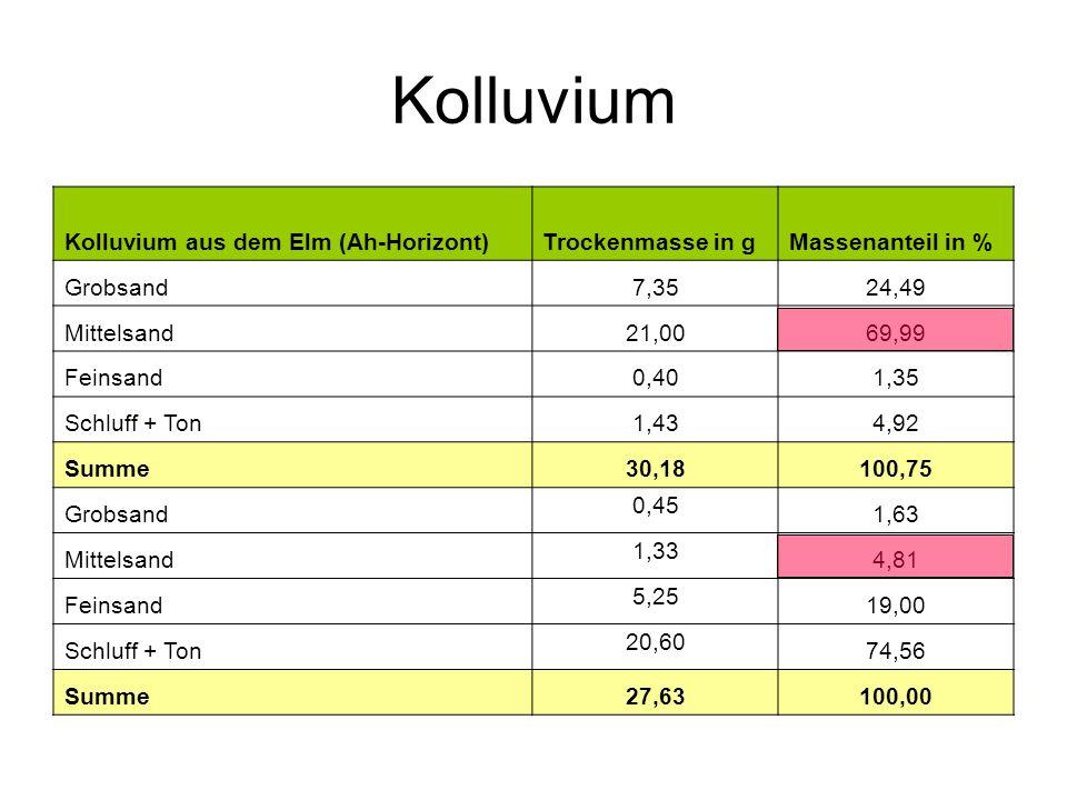 Kolluvium Kolluvium aus dem Elm (Ah-Horizont)Trockenmasse in gMassenanteil in % Grobsand7,3524,49 Mittelsand21,0069,99 Feinsand0,401,35 Schluff + Ton1