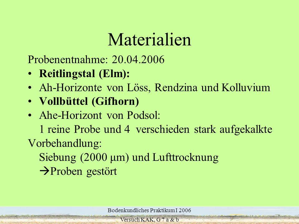 5 Materialien Probenentnahme: 20.04.2006 Reitlingstal (Elm): Ah-Horizonte von Löss, Rendzina und Kolluvium Vollbüttel (Gifhorn) Ahe-Horizont von Podso