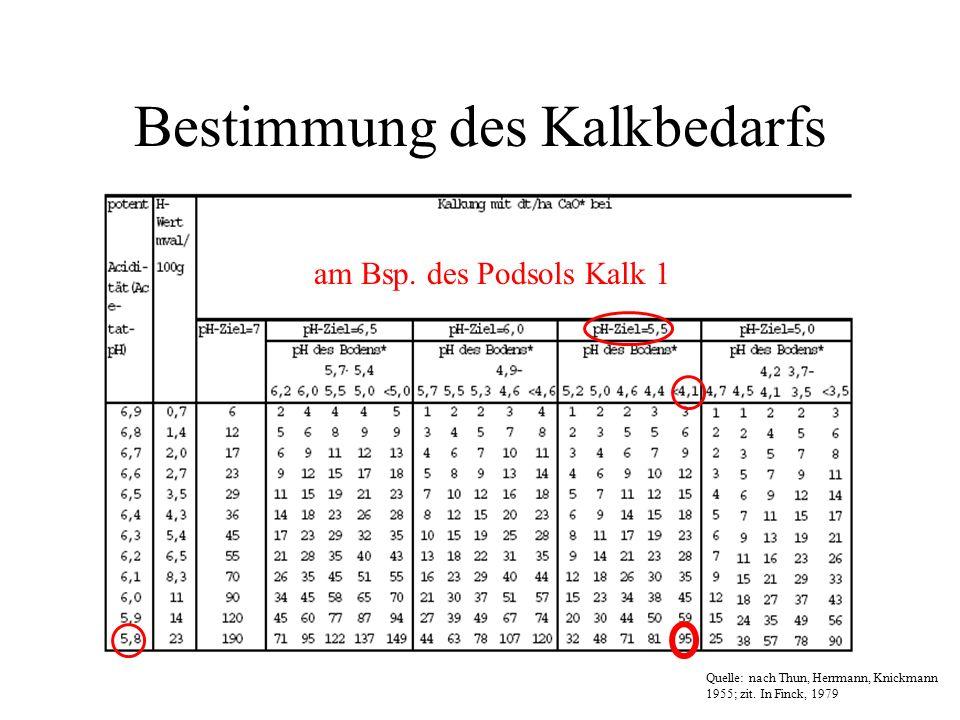 Bestimmung des Kalkbedarfs Quelle: nach Thun, Herrmann, Knickmann 1955; zit. In Finck, 1979 am Bsp. des Podsols Kalk 1