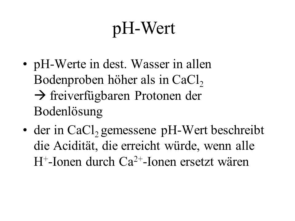 pH-Werte in dest. Wasser in allen Bodenproben höher als in CaCl 2 freiverfügbaren Protonen der Bodenlösung der in CaCl 2 gemessene pH-Wert beschreibt