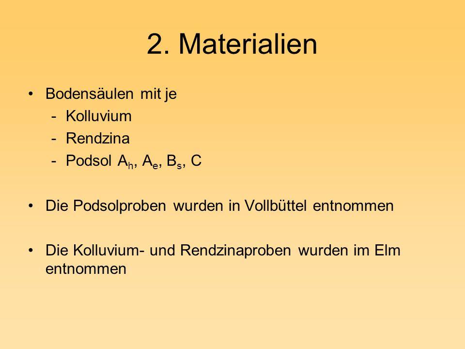 2. Materialien Bodensäulen mit je -Kolluvium -Rendzina -Podsol A h, A e, B s, C Die Podsolproben wurden in Vollbüttel entnommen Die Kolluvium- und Ren