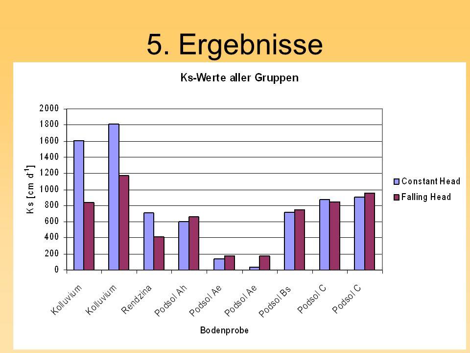 5. Ergebnisse