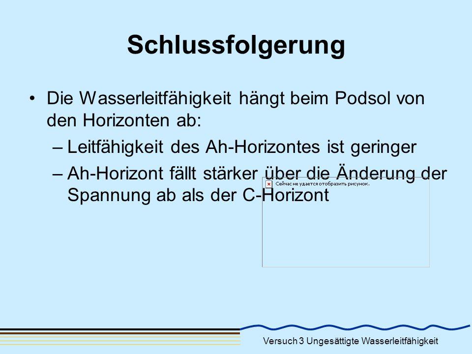 Versuch 3 Ungesättigte Wasserleitfähigkeit Schlussfolgerung Die Wasserleitfähigkeit hängt beim Podsol von den Horizonten ab: –Leitfähigkeit des Ah-Hor