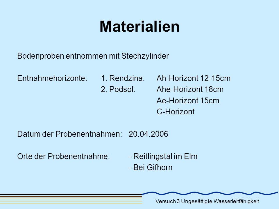 Versuch 3 Ungesättigte Wasserleitfähigkeit Materialien Bodenproben entnommen mit Stechzylinder Entnahmehorizonte: 1. Rendzina: Ah-Horizont 12-15cm 2.