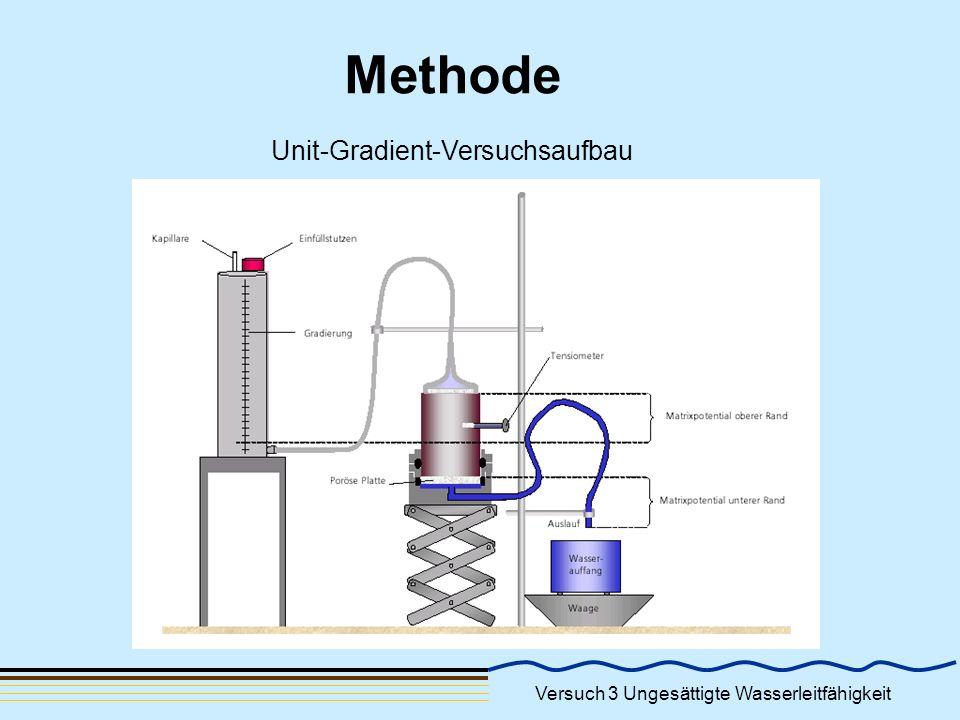 Versuch 3 Ungesättigte Wasserleitfähigkeit Auswertung Durch die Unit-Graidient Bedingung kann aus der Darcy- Gleichung hergeleitet werden: k u : ungesättigte Wasserleitfähigkeit [cm/s] ψ:Matrixpotential [cm] q W: Darcy - Fließgeschwindigkeit in der Bodensäule [cm/s] QW: Wasserfluss [cm³/s] A: Querschnittsfläche der Bodensäule [cm²] Quelle:wikipedia.org