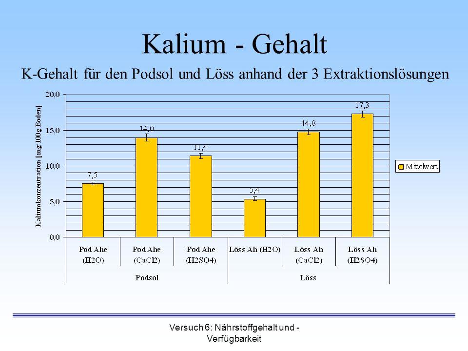 Versuch 6: Nährstoffgehalt und - Verfügbarkeit Kalium - Gehalt K-Gehalt für den Podsol und Löss anhand der 3 Extraktionslösungen