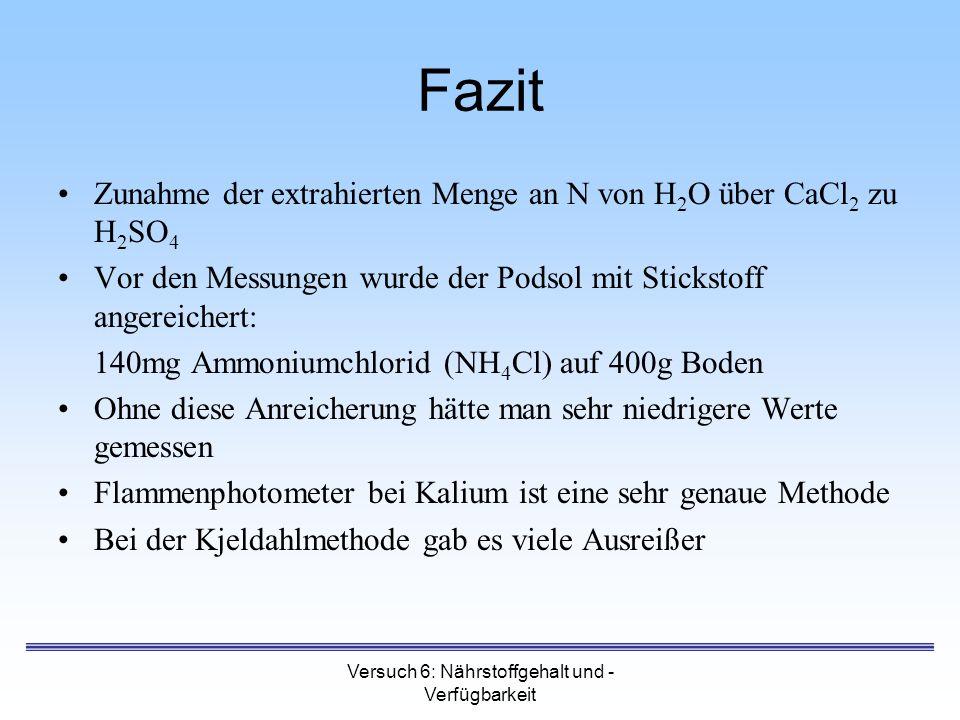 Versuch 6: Nährstoffgehalt und - Verfügbarkeit Fazit Zunahme der extrahierten Menge an N von H 2 O über CaCl 2 zu H 2 SO 4 Vor den Messungen wurde der