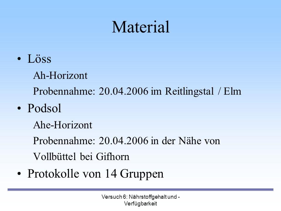 Versuch 6: Nährstoffgehalt und - Verfügbarkeit Material Löss Ah-Horizont Probennahme: 20.04.2006 im Reitlingstal / Elm Podsol Ahe-Horizont Probennahme