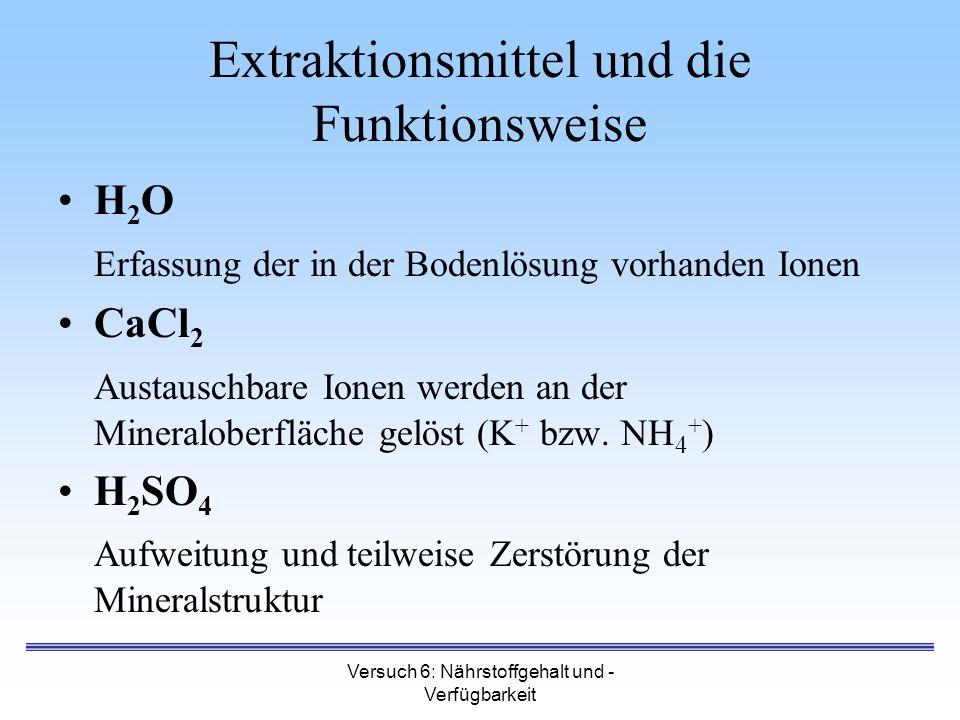 Versuch 6: Nährstoffgehalt und - Verfügbarkeit Extraktionsmittel und die Funktionsweise H 2 O Erfassung der in der Bodenlösung vorhanden Ionen CaCl 2