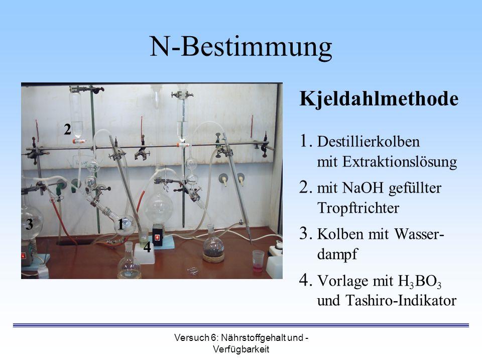 Versuch 6: Nährstoffgehalt und - Verfügbarkeit N-Bestimmung Kjeldahlmethode 1. Destillierkolben mit Extraktionslösung 2. mit NaOH gefüllter Tropftrich