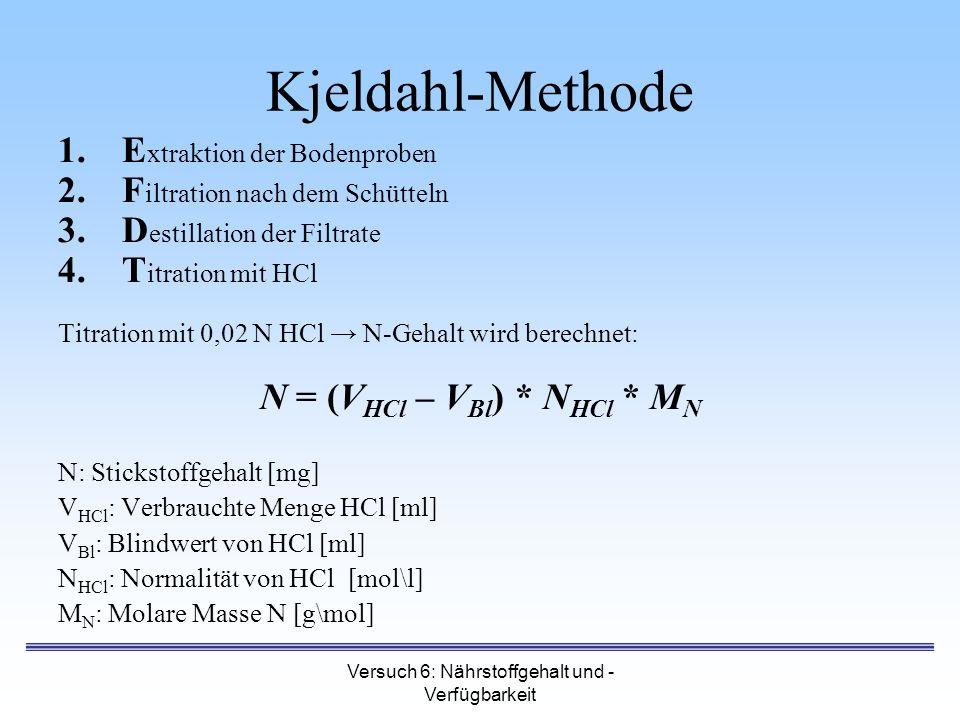 Versuch 6: Nährstoffgehalt und - Verfügbarkeit Kjeldahl-Methode 1.E xtraktion der Bodenproben 2.F iltration nach dem Schütteln 3.D estillation der Fil