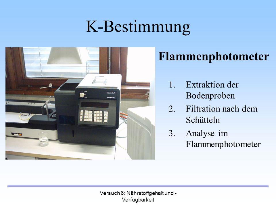 Versuch 6: Nährstoffgehalt und - Verfügbarkeit Flammenphotometer 1.Extraktion der Bodenproben 2.Filtration nach dem Schütteln 3.Analyse im Flammenphot