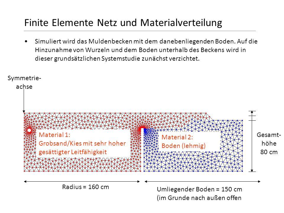 Finite Elemente Netz und Materialverteilung Simuliert wird das Muldenbecken mit dem danebenliegenden Boden. Auf die Hinzunahme von Wurzeln und dem Bod