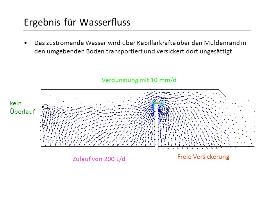 Ergebnis für Wasserfluss Das zuströmende Wasser wird über Kapillarkräfte über den Muldenrand in den umgebenden Boden transportiert und versickert dort