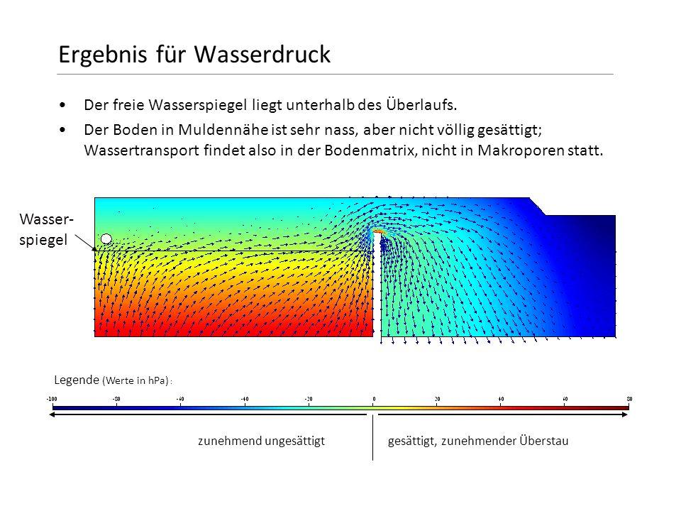 Ergebnis für Wasserdruck Der freie Wasserspiegel liegt unterhalb des Überlaufs. Der Boden in Muldennähe ist sehr nass, aber nicht völlig gesättigt; Wa
