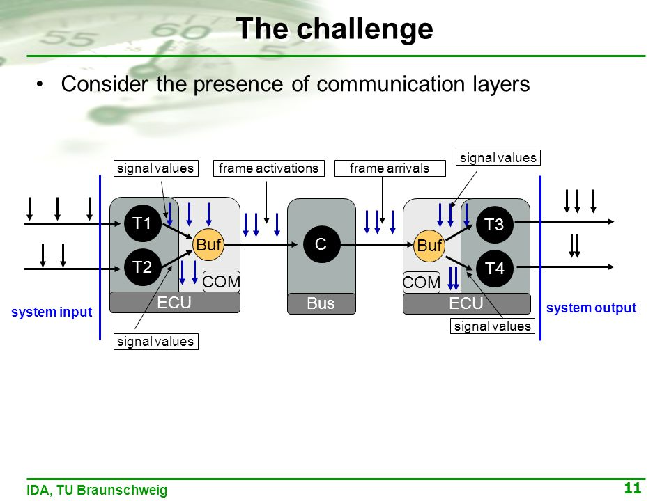 11 IDA, TU Braunschweig T1 ECU T2 Buf COM The challenge Consider the presence of communication layers C Bus T3 ECU T4 Buf COM system input system output signal values frame activationsframe arrivals signal values