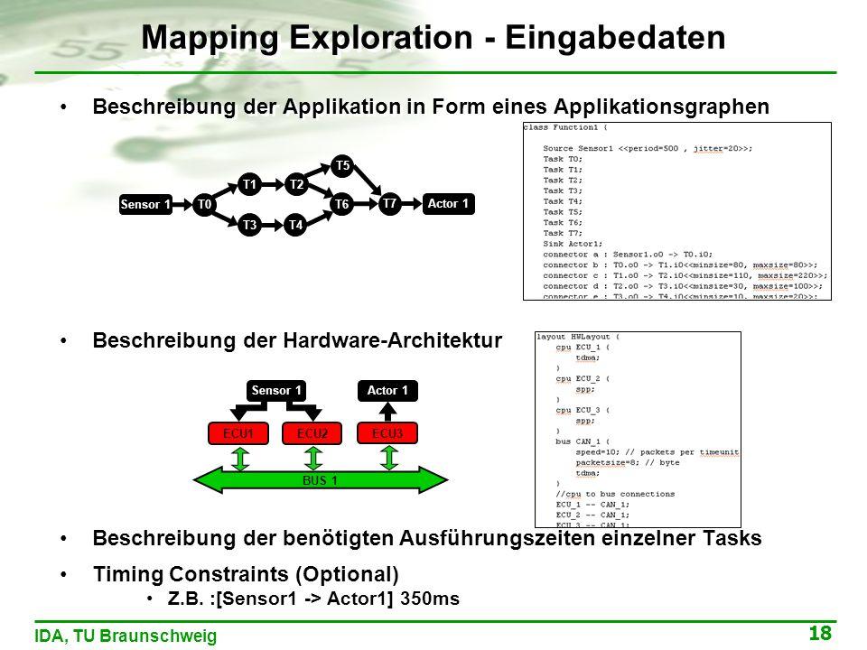 18 IDA, TU Braunschweig Mapping Exploration - Eingabedaten Beschreibung der Applikation in Form eines Applikationsgraphen Beschreibung der Hardware-Architektur Beschreibung der benötigten Ausführungszeiten einzelner Tasks Timing Constraints (Optional) Z.B.