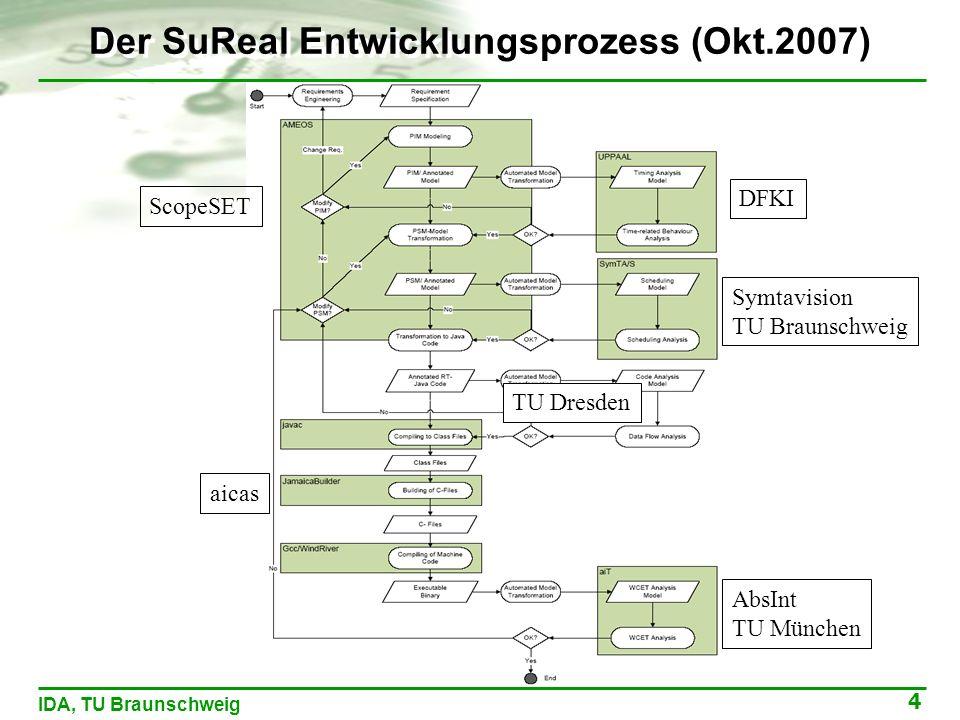 4 IDA, TU Braunschweig Der SuReal Entwicklungsprozess (Okt.2007) ScopeSET aicas AbsInt TU München DFKI Symtavision TU Braunschweig TU Dresden