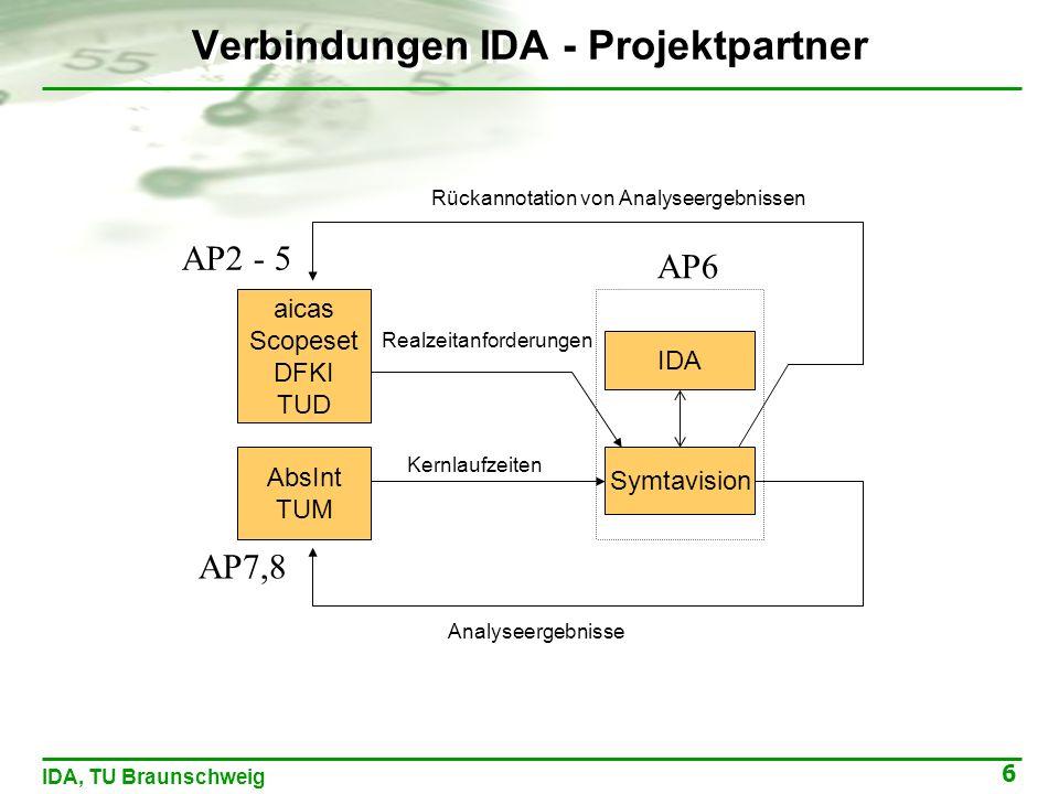 6 IDA, TU Braunschweig Verbindungen IDA - Projektpartner aicas Scopeset DFKI TUD AbsInt TUM Realzeitanforderungen Kernlaufzeiten Analyseergebnisse Rückannotation von Analyseergebnissen Symtavision IDA AP6 AP2 - 5 AP7,8