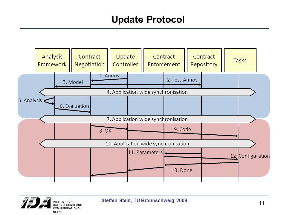 INSTITUT FÜR DATENTECHNIK UND KOMMUNIKATIONS- NETZE 11 Steffen Stein, TU Braunschweig, 2009 Update Protocol 3. Model Contract Enforcement 1. Annos 2.