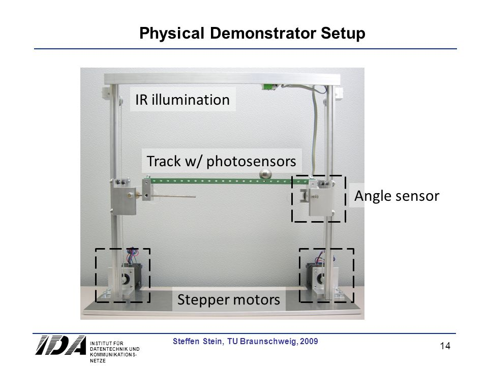 INSTITUT FÜR DATENTECHNIK UND KOMMUNIKATIONS- NETZE 14 Steffen Stein, TU Braunschweig, 2009 Physical Demonstrator Setup Stepper motors Angle sensor Track w/ photosensors IR illumination