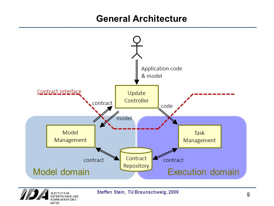 INSTITUT FÜR DATENTECHNIK UND KOMMUNIKATIONS- NETZE 10 Steffen Stein, TU Braunschweig, 2009 Model Domain Update Controller Contract Repository Model domain model contract Contract interface Model Optimization Model Analysis model metrics Contract Negotiation