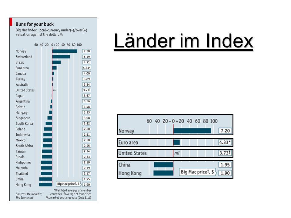 Länder im Index