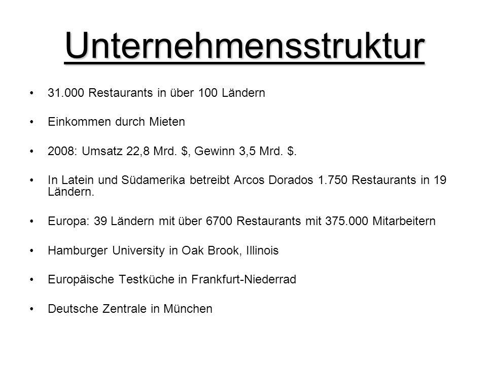 Unternehmensstruktur 31.000 Restaurants in über 100 Ländern Einkommen durch Mieten 2008: Umsatz 22,8 Mrd. $, Gewinn 3,5 Mrd. $. In Latein und Südameri