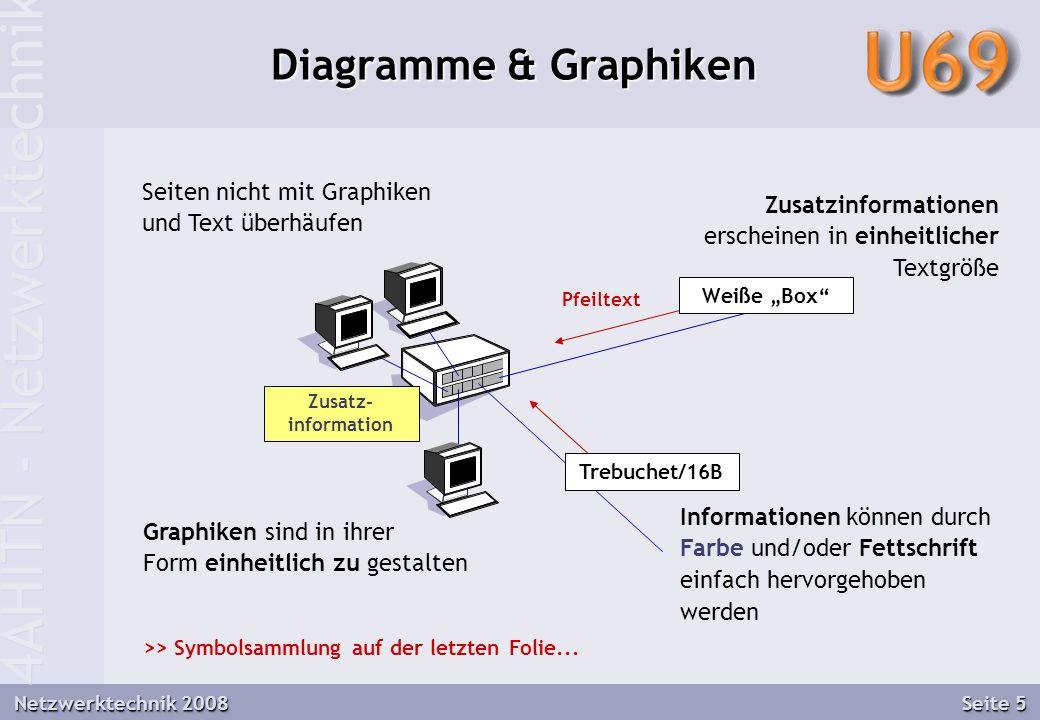 4AHITN - Netzwerktechnik Netzwerktechnik 2008 Seite 5 Diagramme & Graphiken Weiße Box Trebuchet/16B Zusatz- information Zusatzinformationen erscheinen in einheitlicher Textgröße Informationen können durch Farbe und/oder Fettschrift einfach hervorgehoben werden Graphiken sind in ihrer Form einheitlich zu gestalten >> Symbolsammlung auf der letzten Folie...