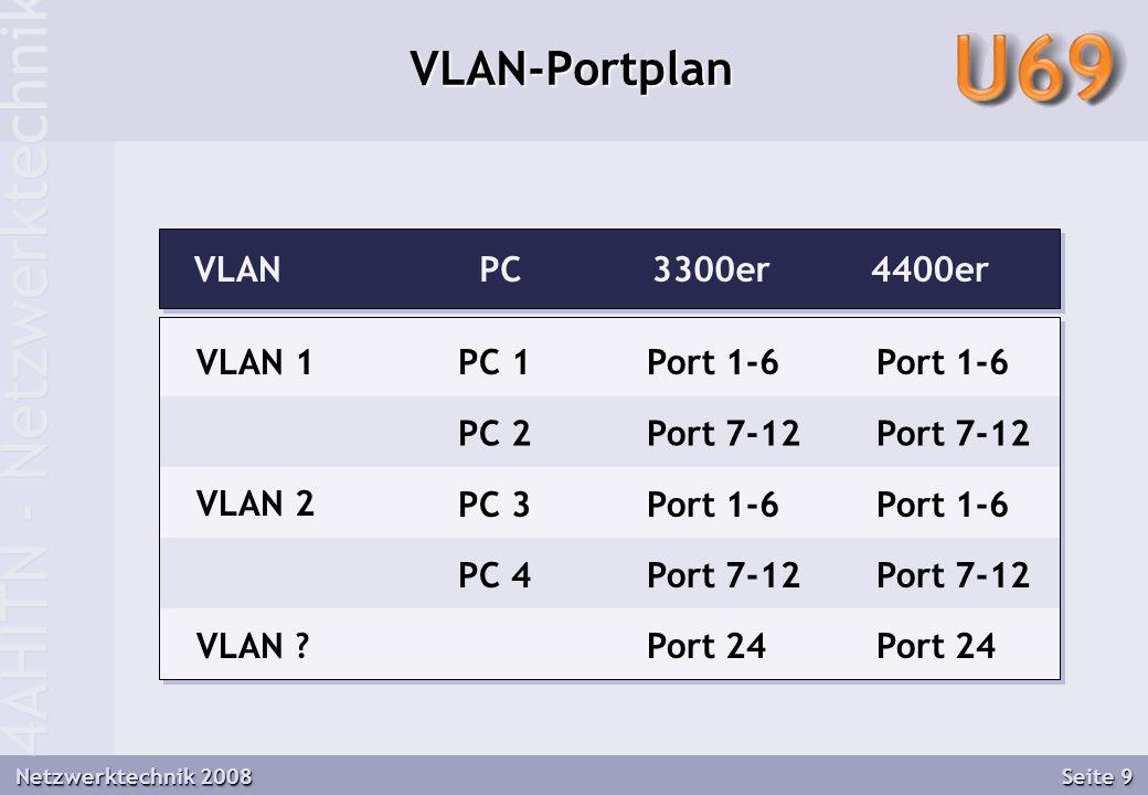 4AHITN - Netzwerktechnik Netzwerktechnik 2008 Seite 9 VLAN-Portplan VLANPC3300er4400er VLAN 1 VLAN 2 PC 1 PC 2 PC 3 PC 4 Port 1-6 Port 7-12 Port 1-6 Port 7-12 Port 1-6 Port 7-12 Port 1-6 Port 7-12 VLAN ?Port 24