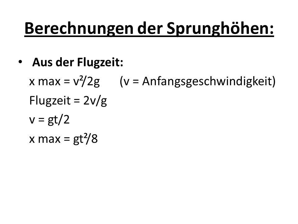 Berechnungen der Sprunghöhen: Aus der Flugzeit: x max = v²/2g (v = Anfangsgeschwindigkeit) Flugzeit = 2v/g v = gt/2 x max = gt²/8