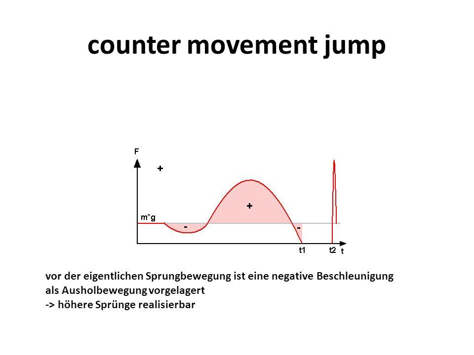counter movement jump vor der eigentlichen Sprungbewegung ist eine negative Beschleunigung als Ausholbewegung vorgelagert -> höhere Sprünge realisierb
