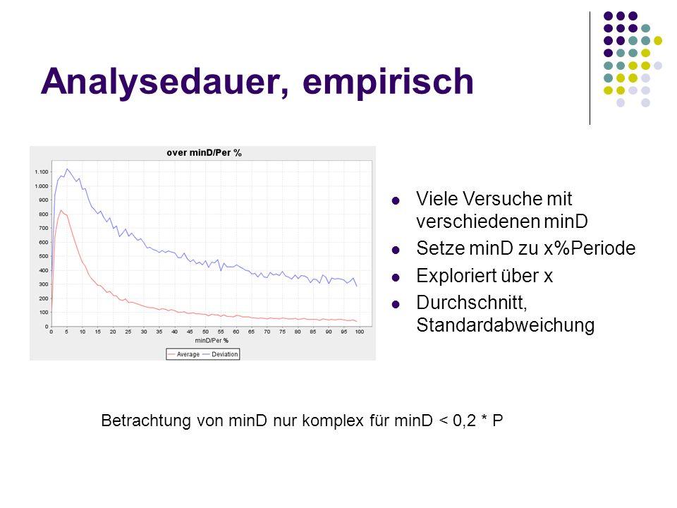 Analysedauer, empirisch Viele Versuche mit verschiedenen minD Setze minD zu x%Periode Exploriert über x Durchschnitt, Standardabweichung Betrachtung v