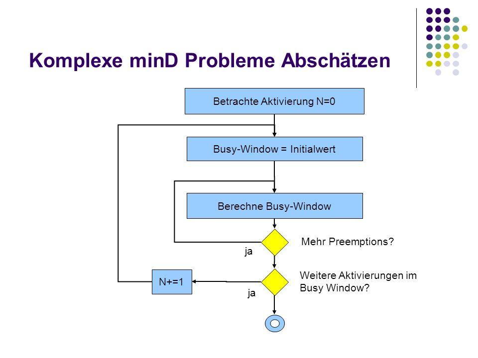Komplexe minD Probleme Abschätzen Berechne Busy-Window Busy-Window = Initialwert Mehr Preemptions? ja Weitere Aktivierungen im Busy Window? ja N+=1 Be